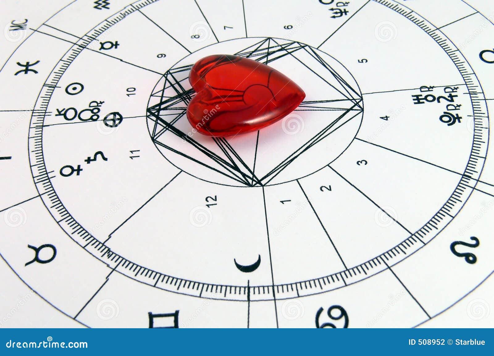 我爱的占星术