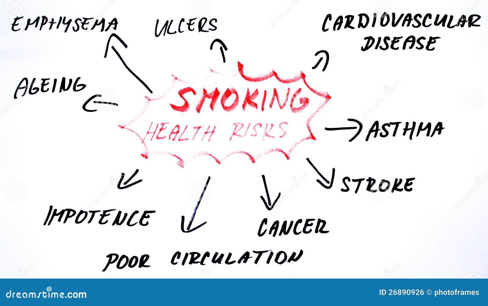 抽烟的健康风险绘制