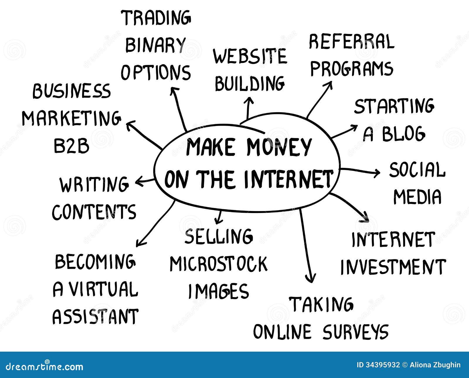 挣金钱在互联网