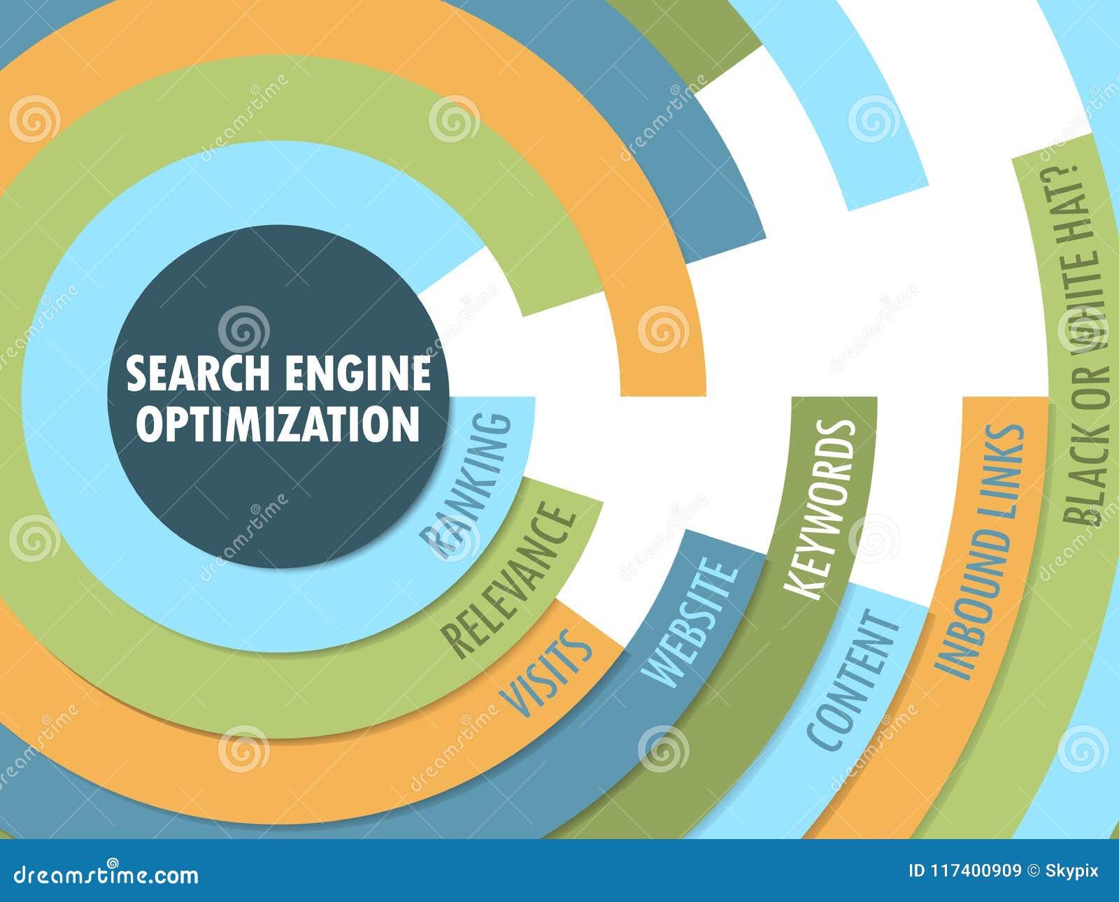 搜索引擎优化SEO辐形格式标记云彩