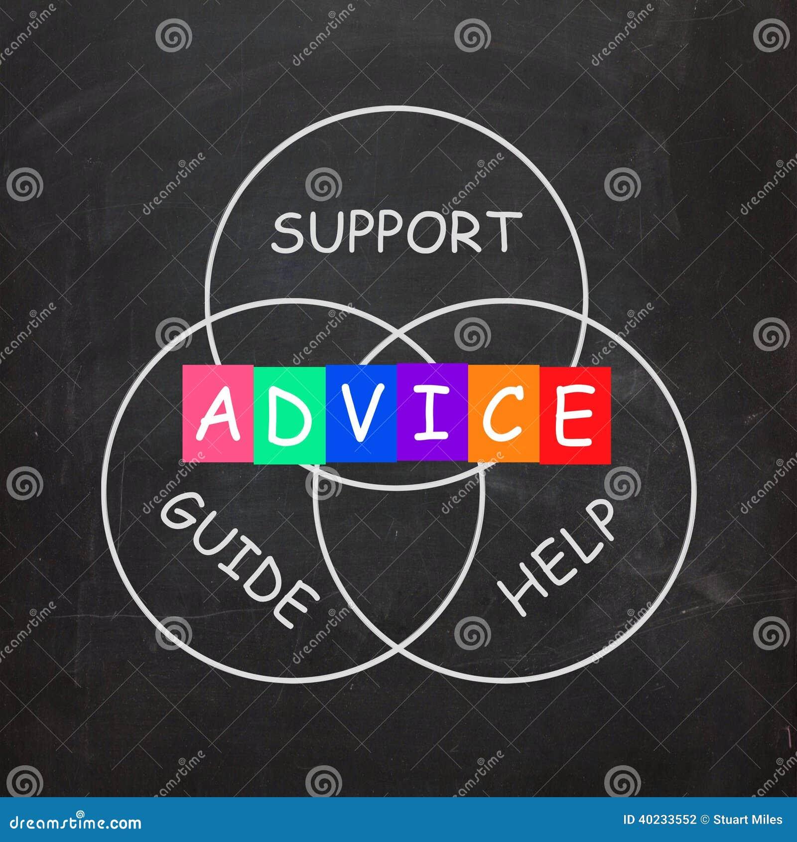 教导手段忠告和帮助支持和