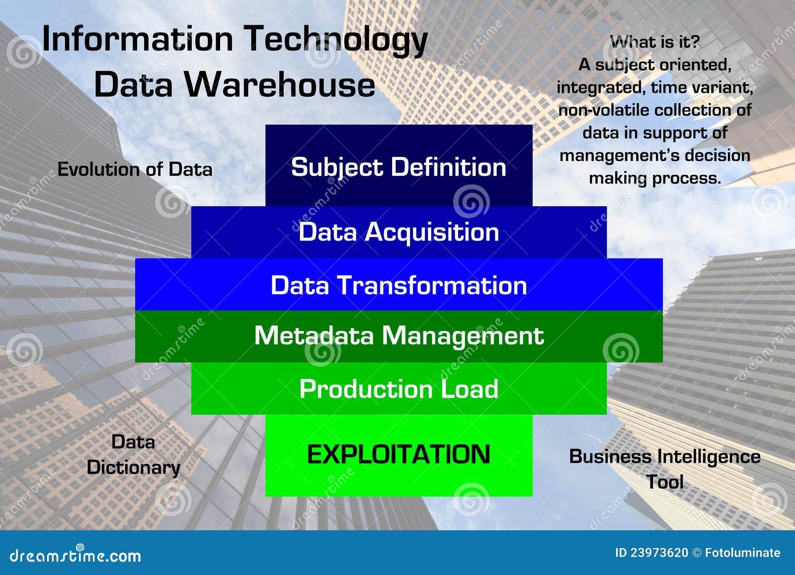数据绘制信息技术大商店