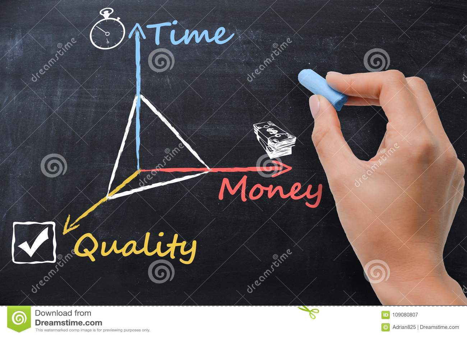 时间,金钱,在黑板的质量,女商人说明的项目管理概念