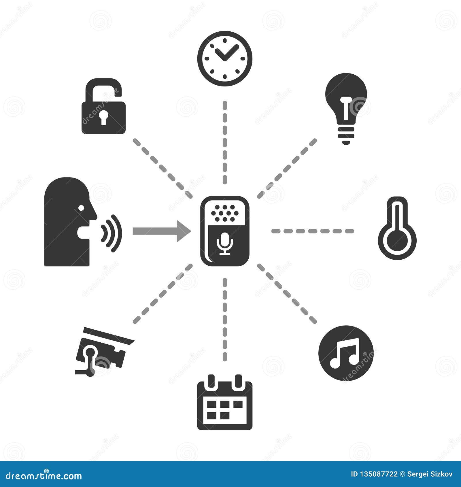 有声音控制设备象集合的聪明的家 向量
