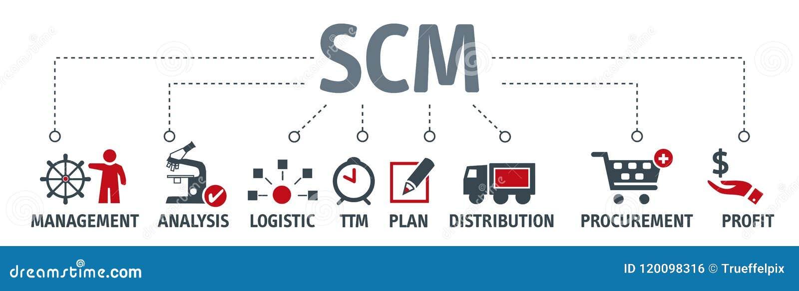 横幅供应链管理概念