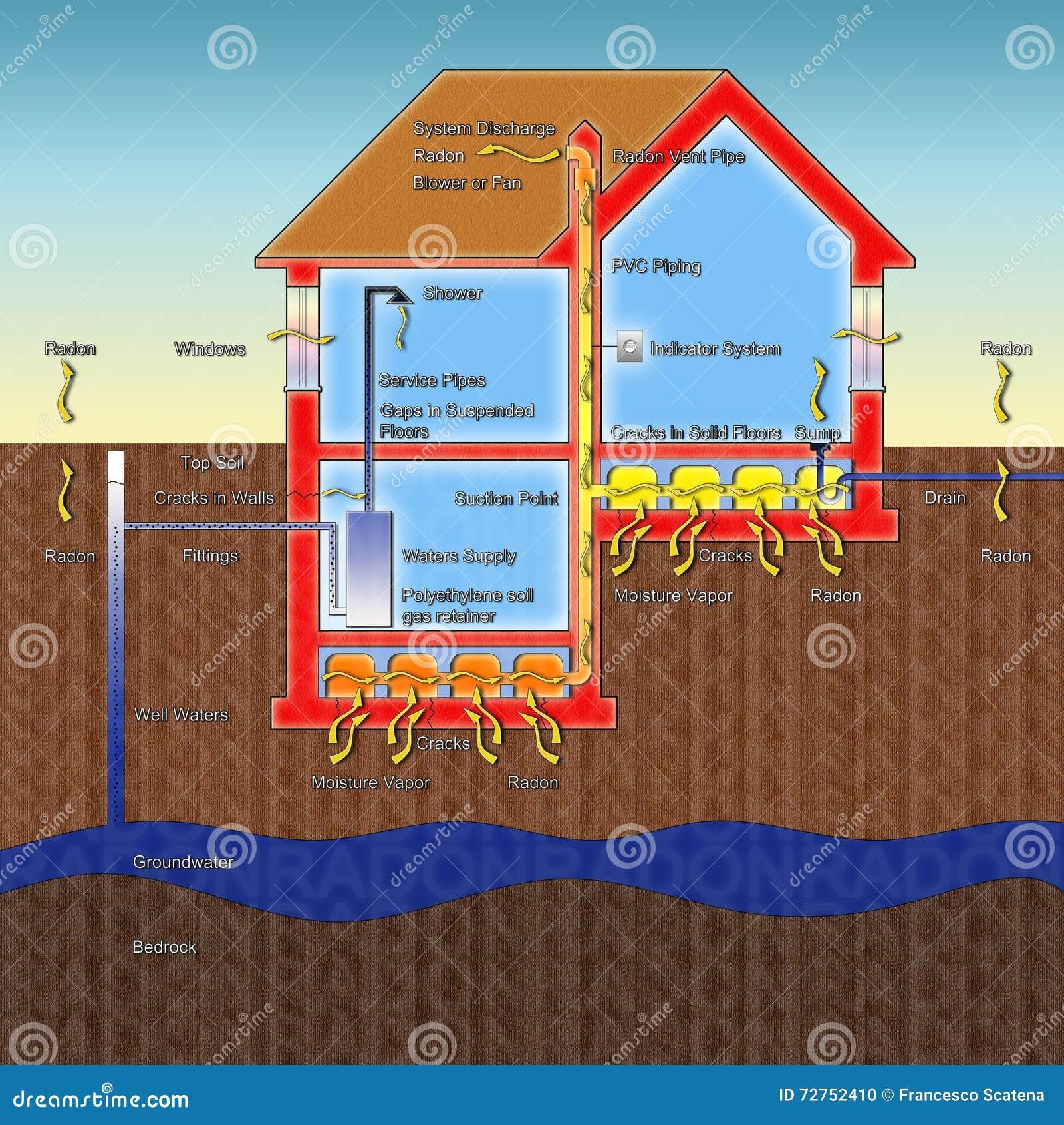 氡气气体的危险在我们的家