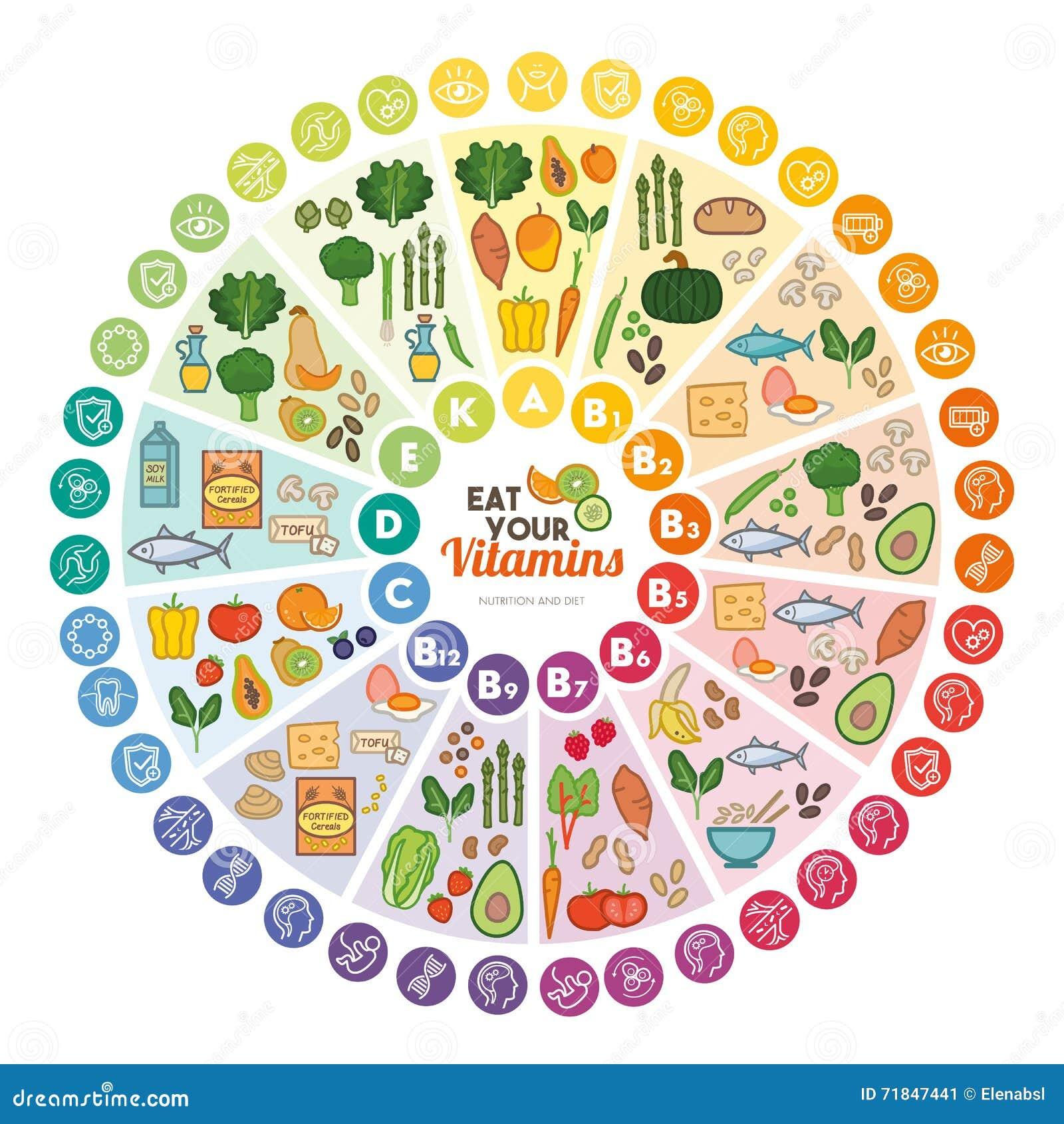 维生素食物来源