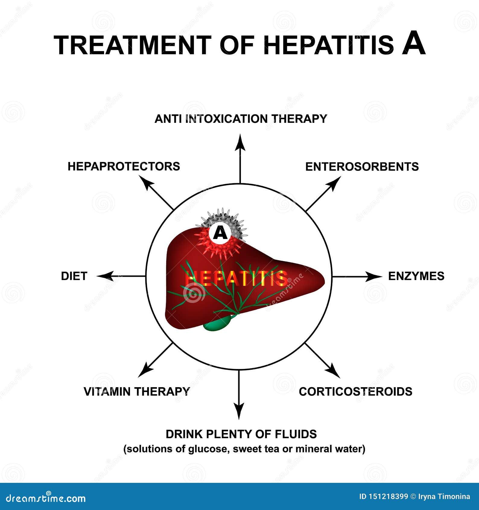 肝炎 a 型