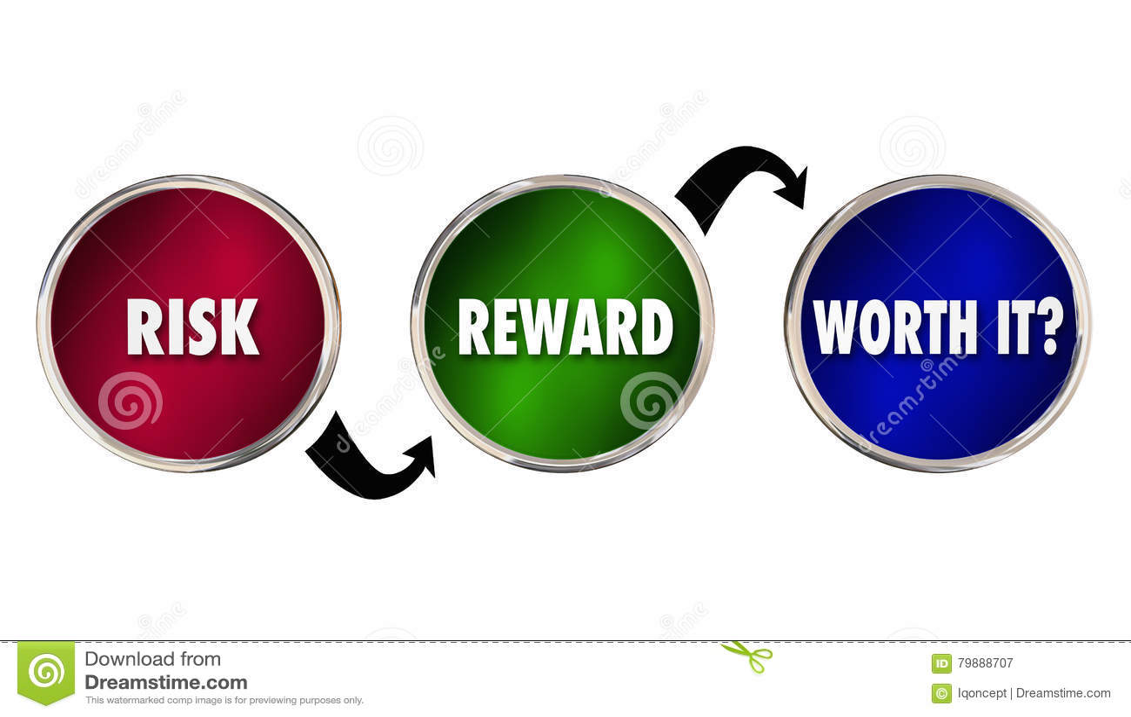相当它价值的风险奖励分析评估
