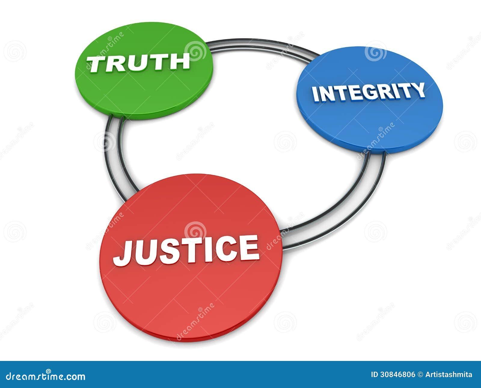 真相正直正义