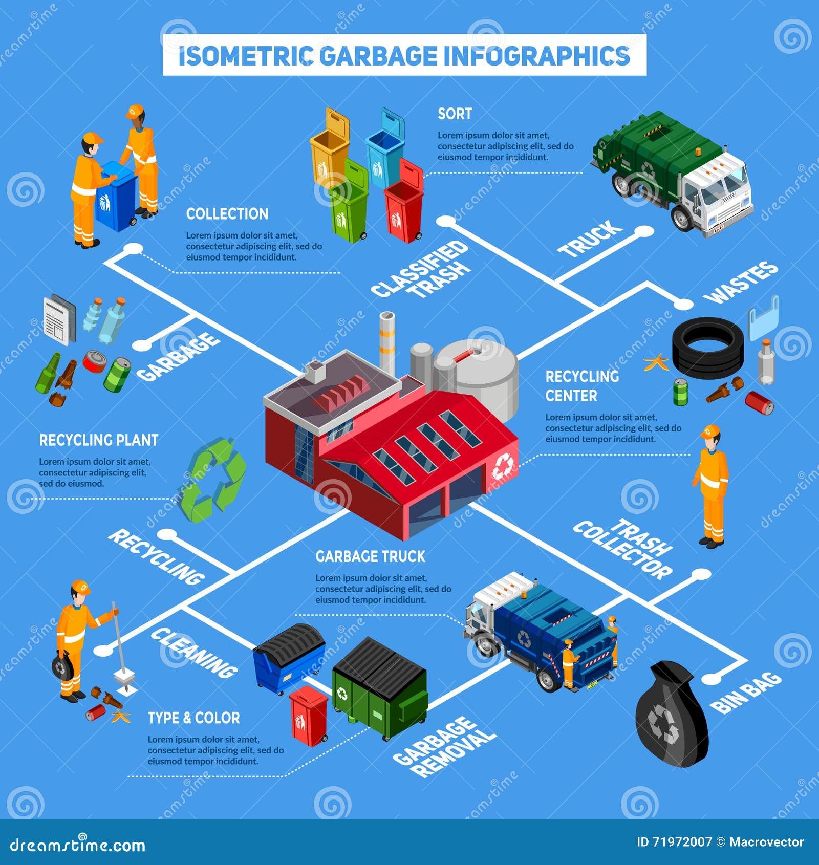 等量垃圾Infographics