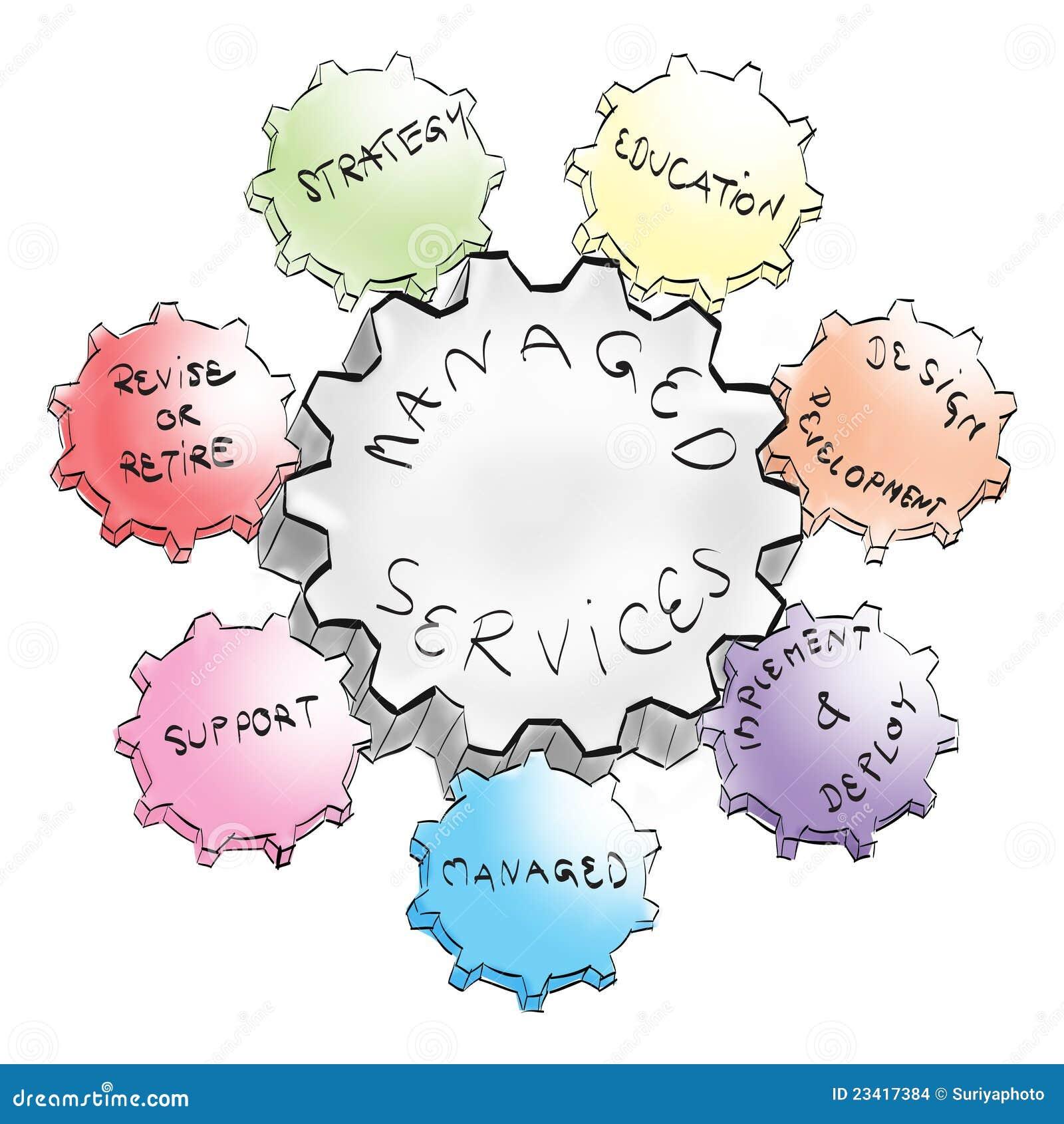 管理的企业齿轮为成功服务