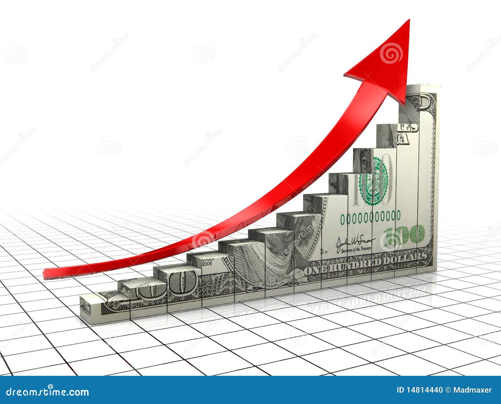 绘制美元图表