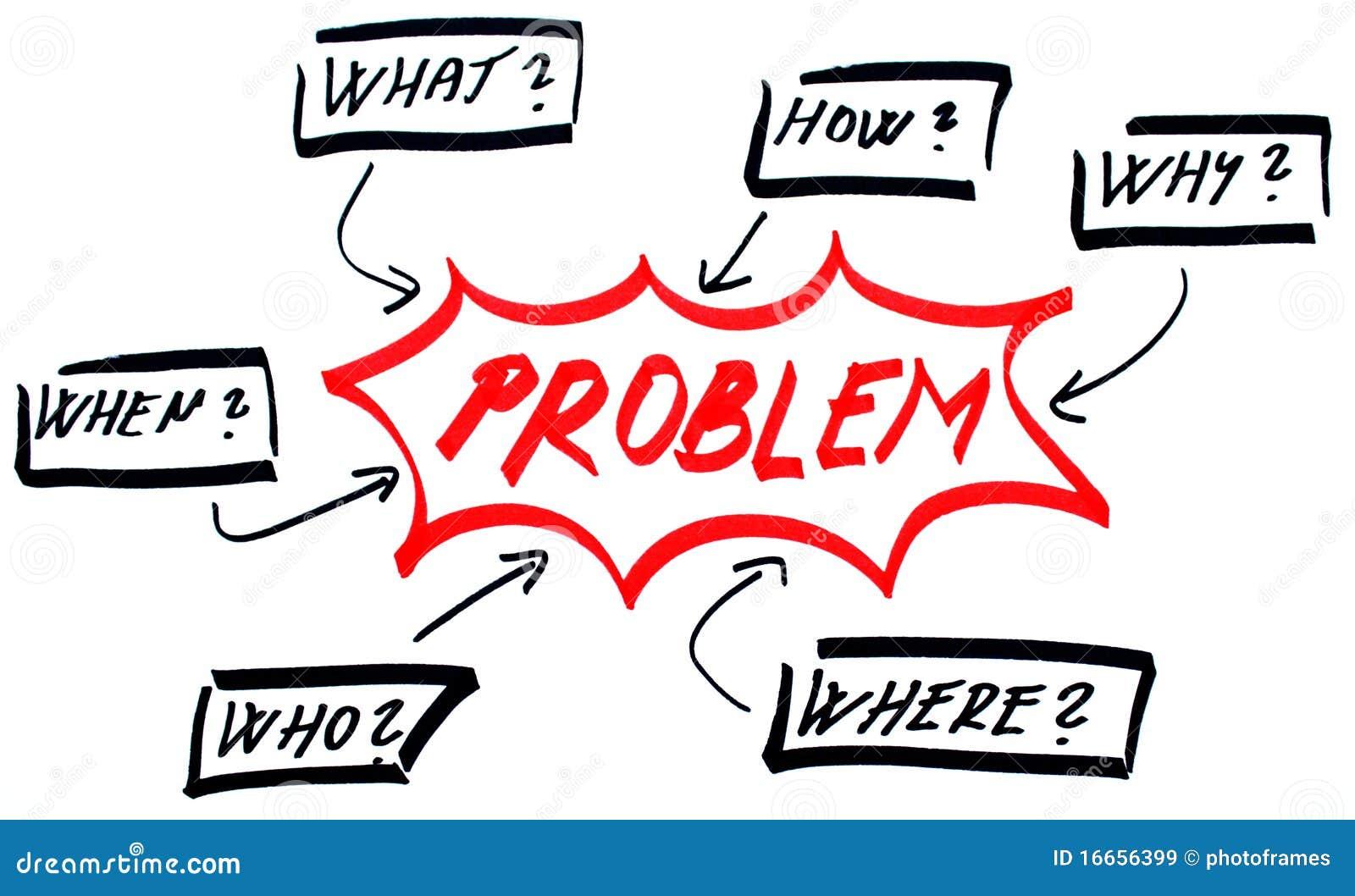 绘制解决问题