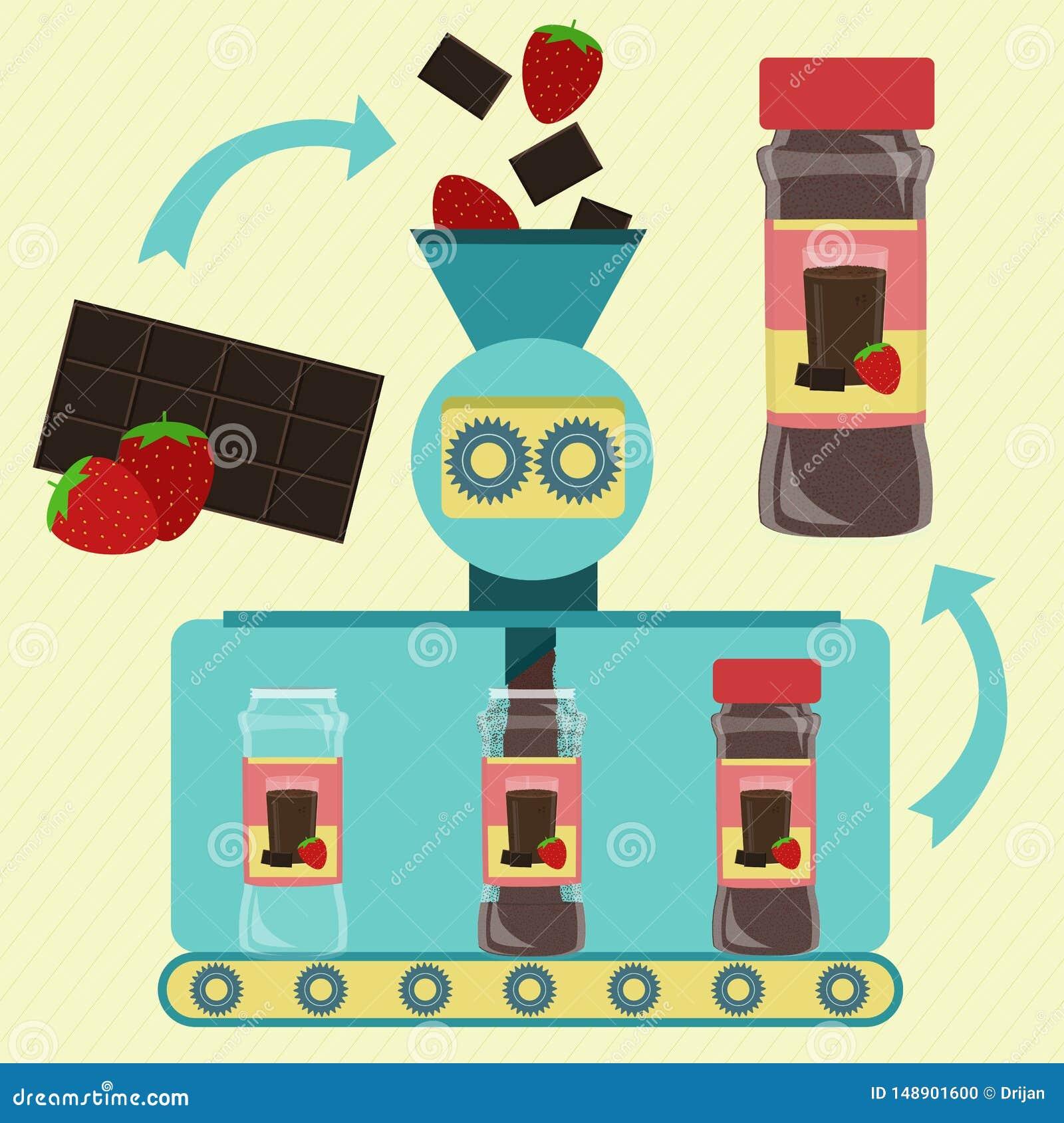 罐装巧克力牛奶的生产与草莓粉末的