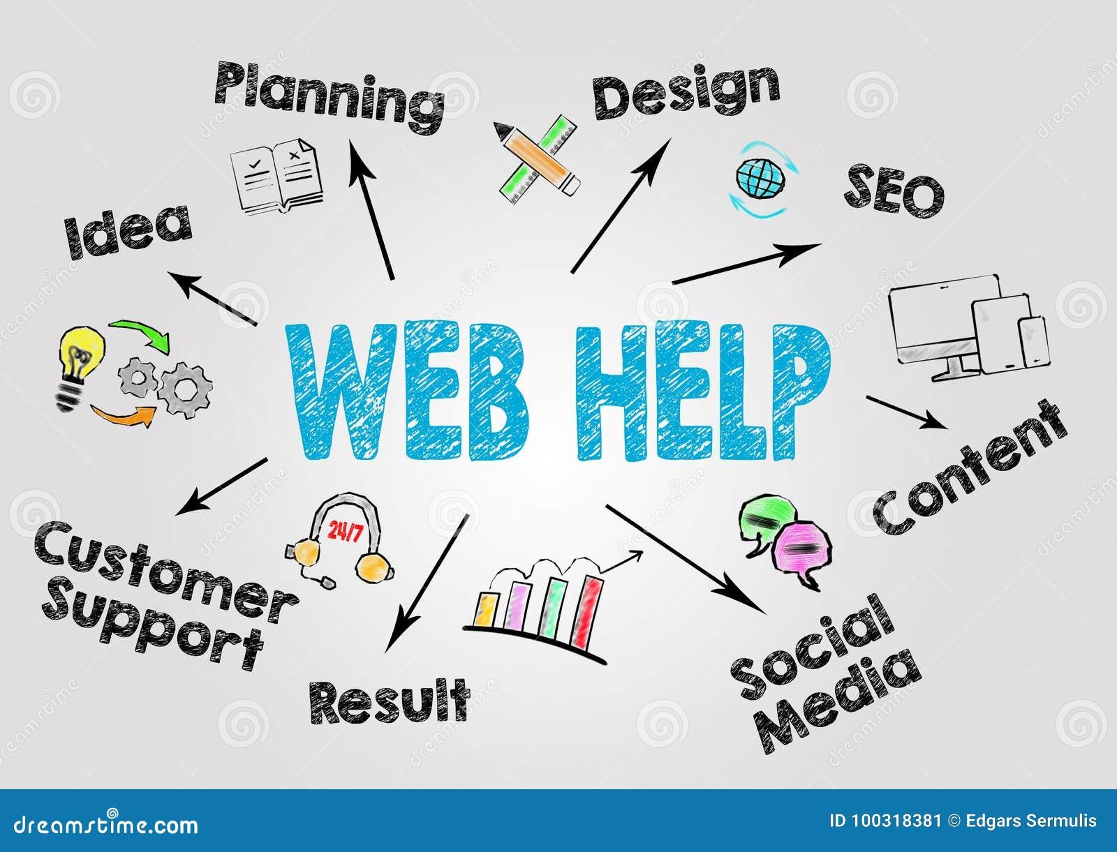 网帮助,网站发展概念 与主题词和象的图在灰色背景