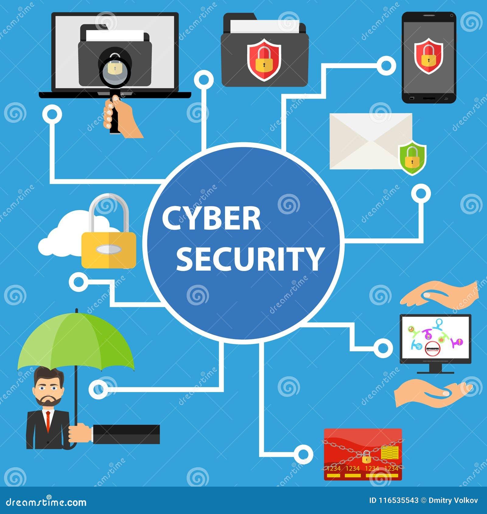 网络安全,信息数据的保护 数据保护的概念
