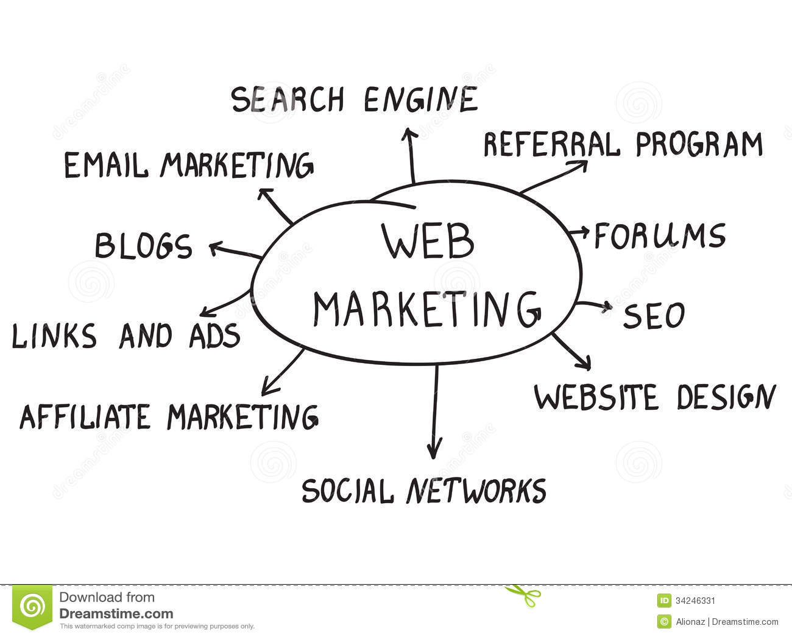 网营销概念