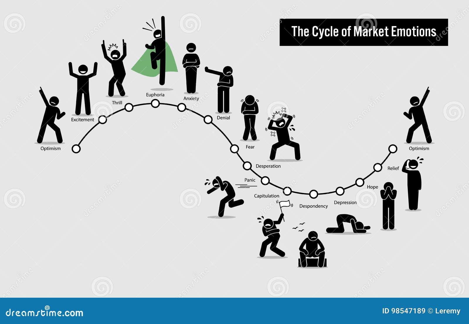 股市情感的周期