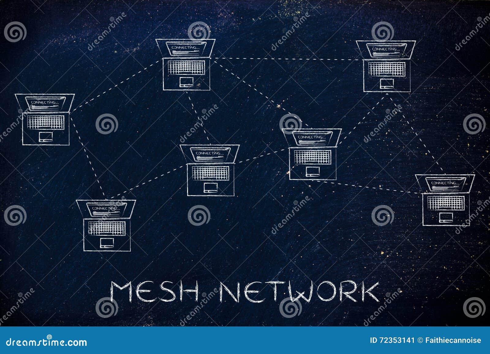 膝上型计算机在网状网络结构连接用说明