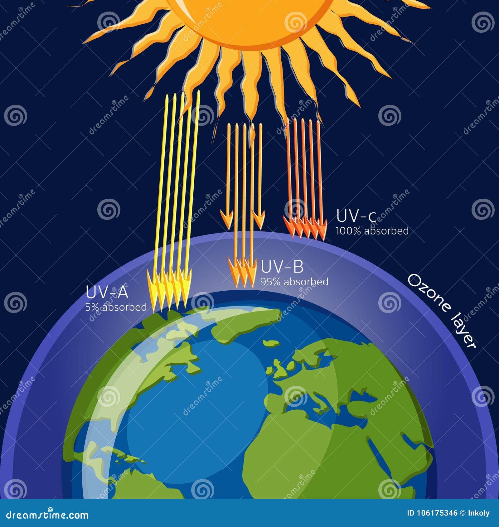 臭氧层保护免受紫外线辐射