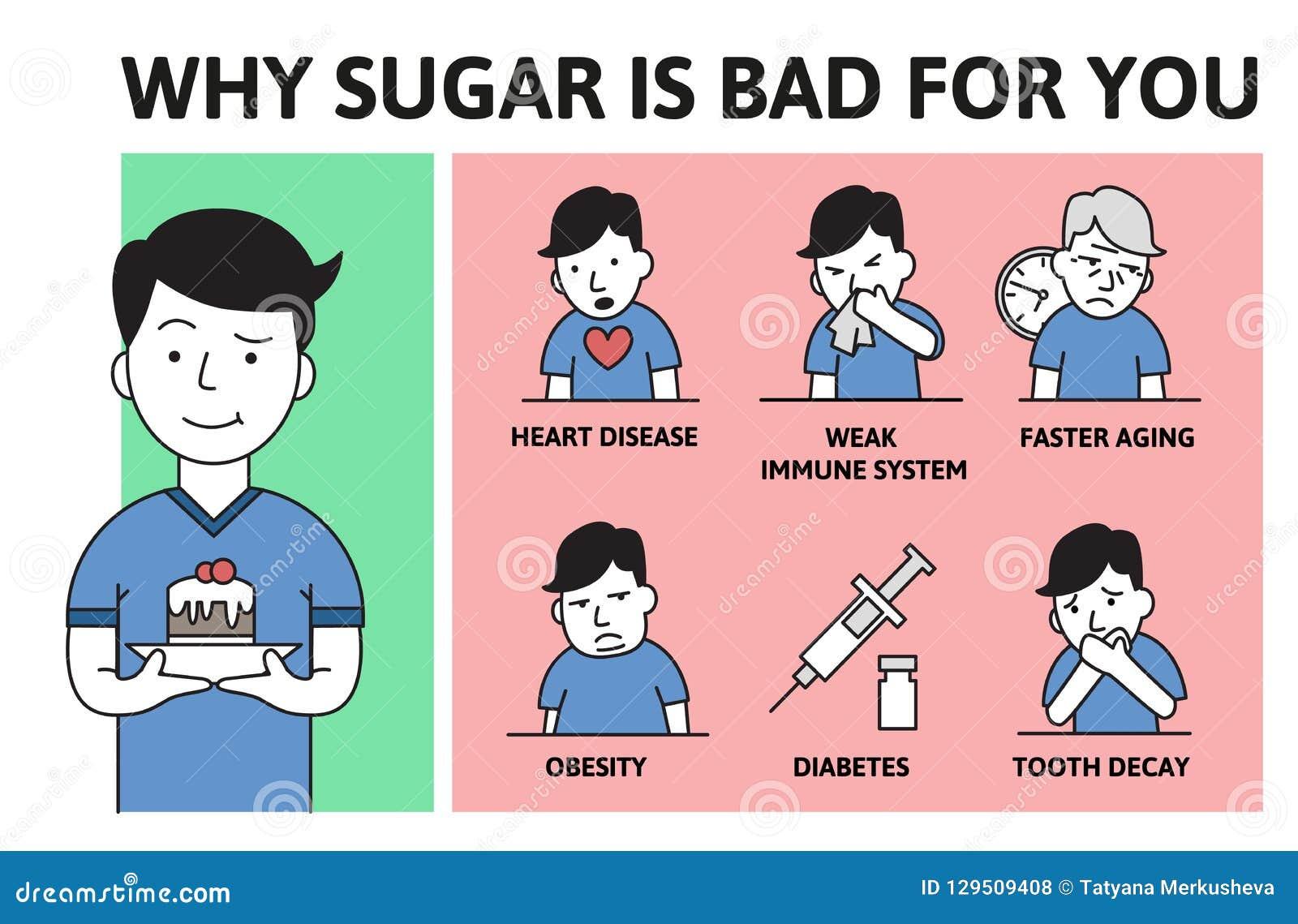 致命的糖瘾 糖为什么是与文本和漫画人物的坏信息海报 平的传染媒介例证