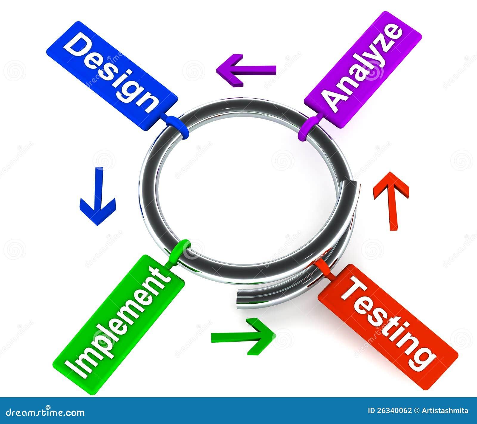 螺旋发展设计