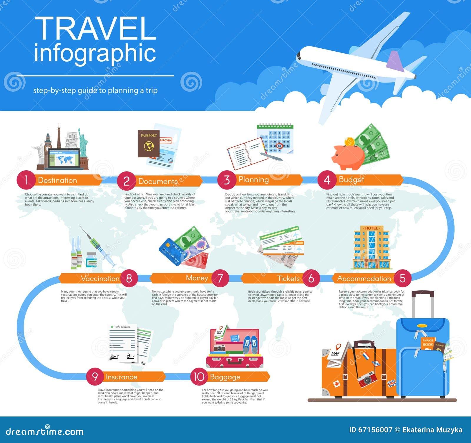 计划您的旅行infographic指南 假期售票概念 在平的样式设计的传染媒介例证