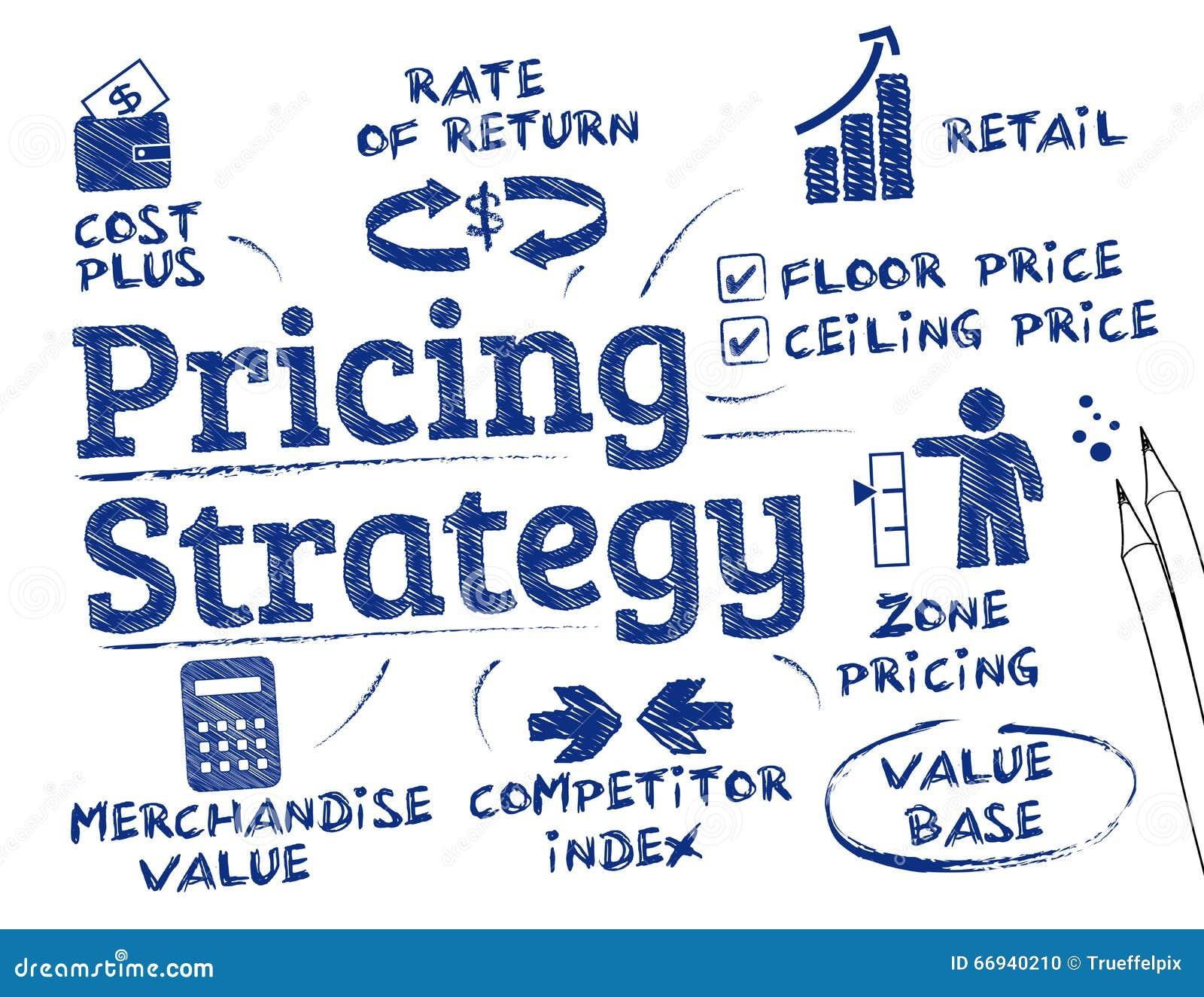 订价战略概念