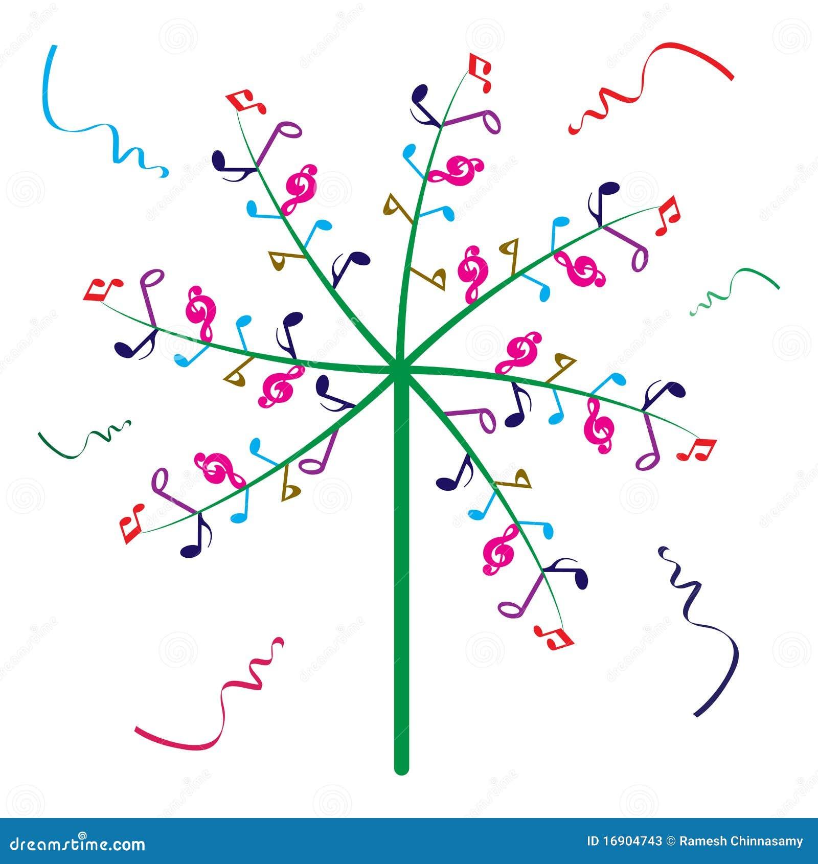 音乐结构树
