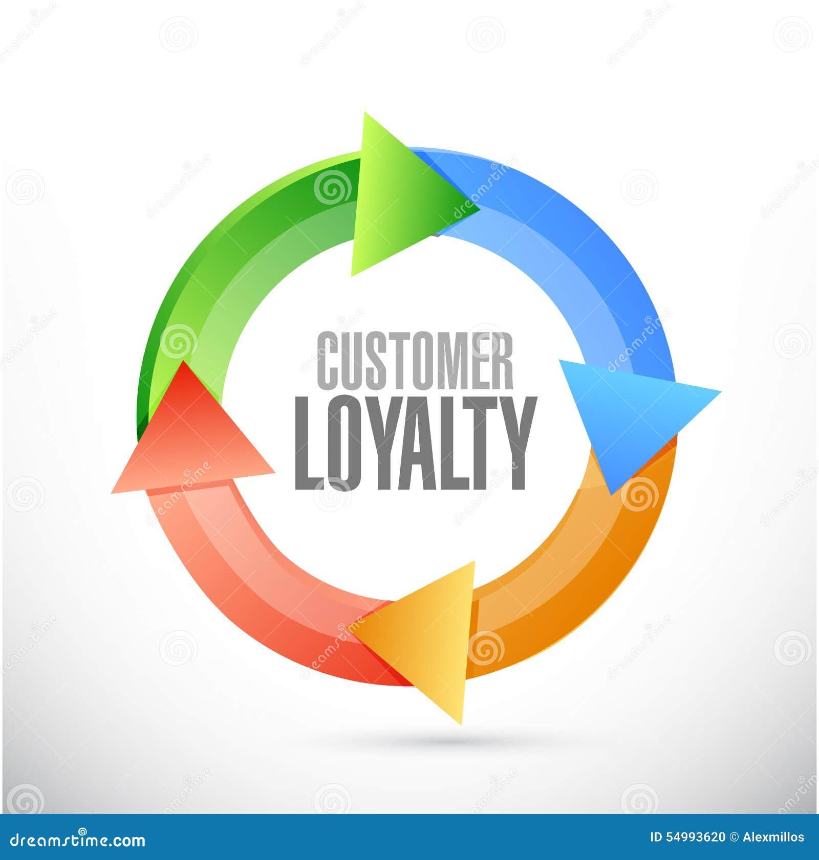 顾客忠诚周期标志概念
