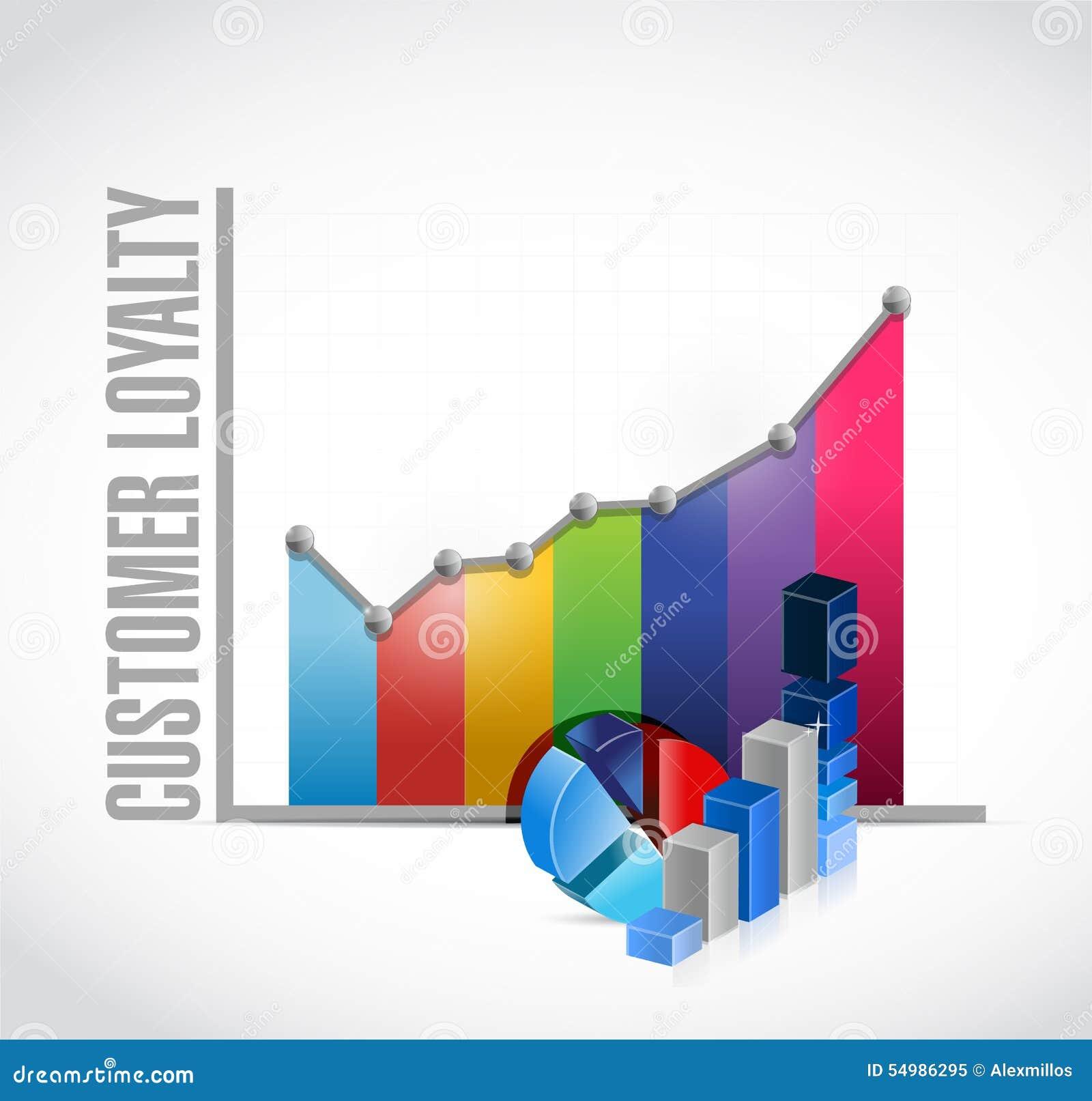 顾客忠诚颜色财政图表标志