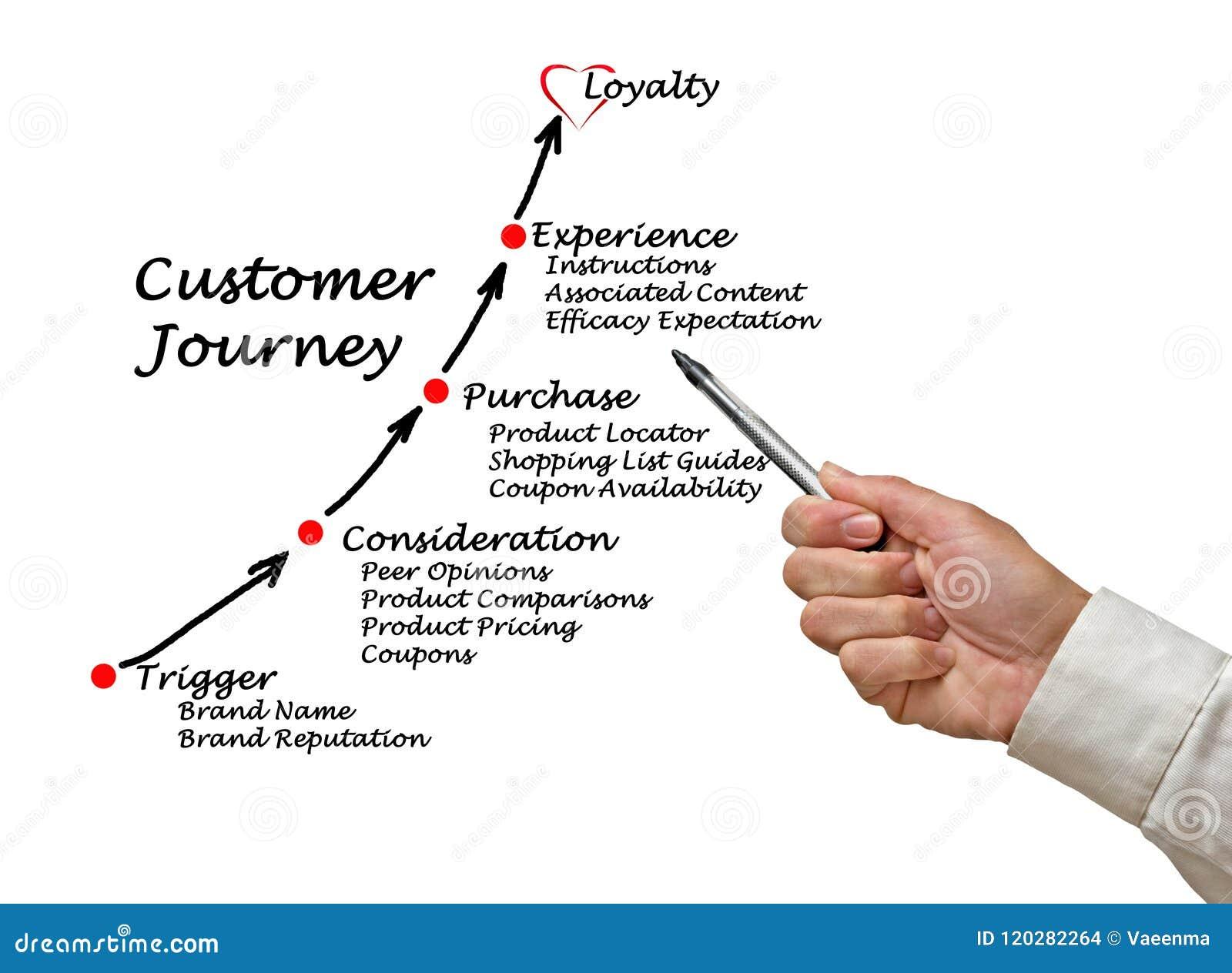 顾客旅途组分