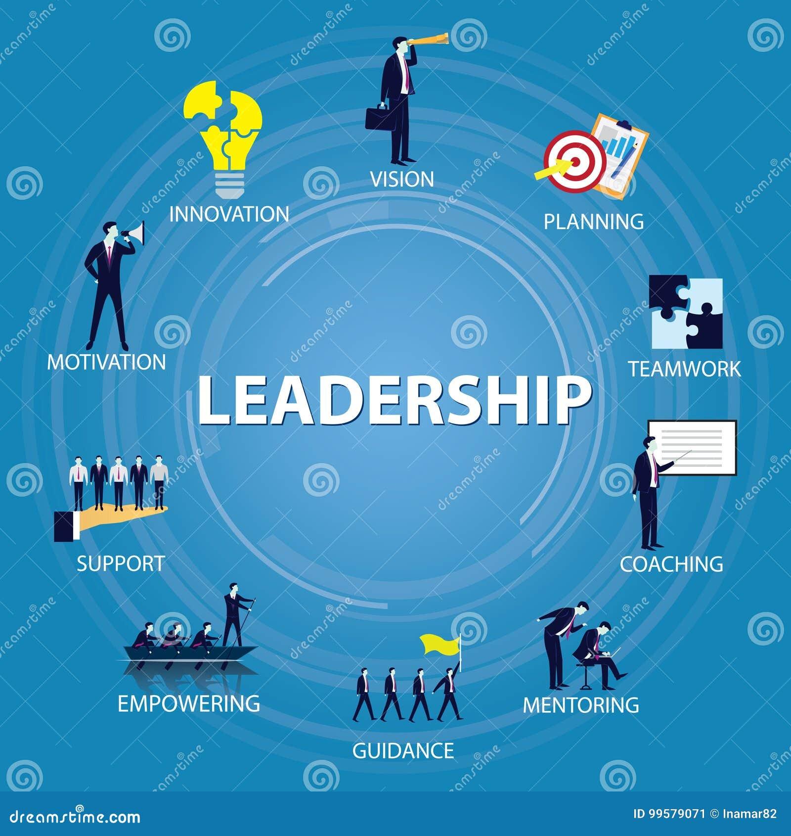 领导企业概念 领导人人象印刷术
