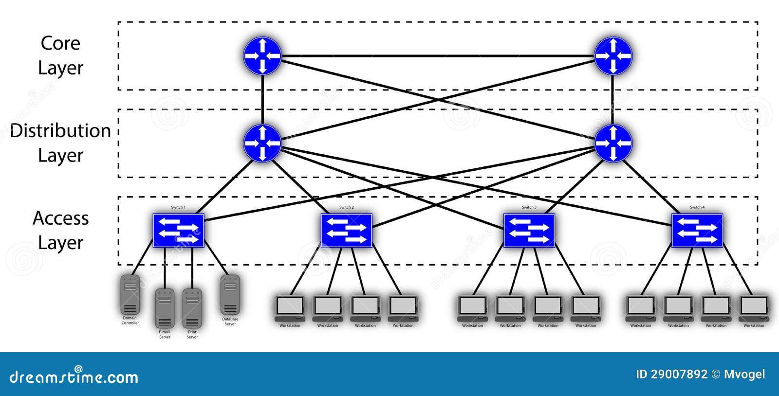 3 Schicht-hierarchisches Maschennetz-Diagramm Stock Abbildung ...