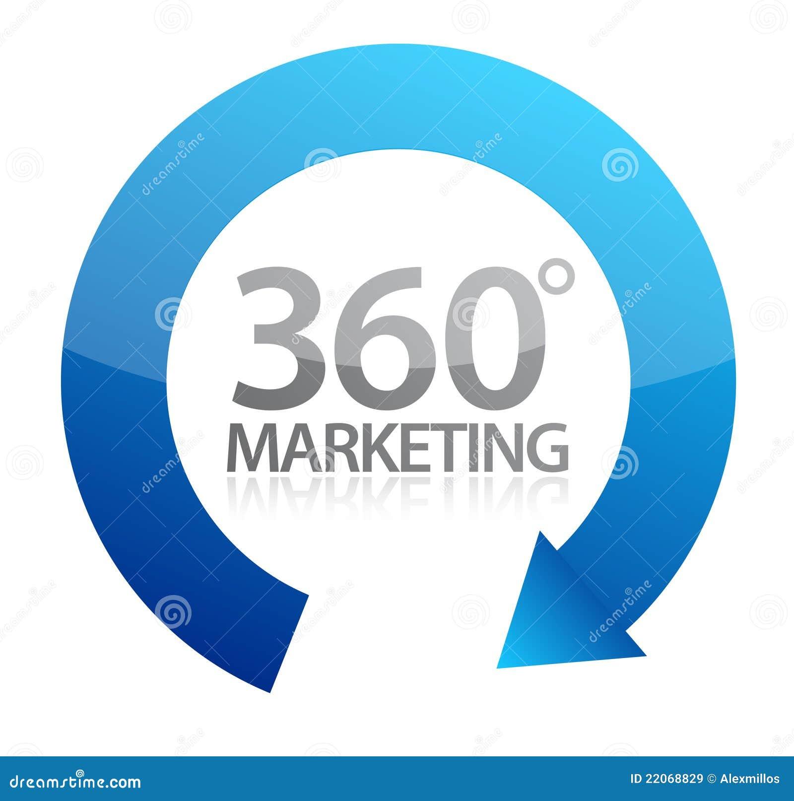 360度设计例证市场营销