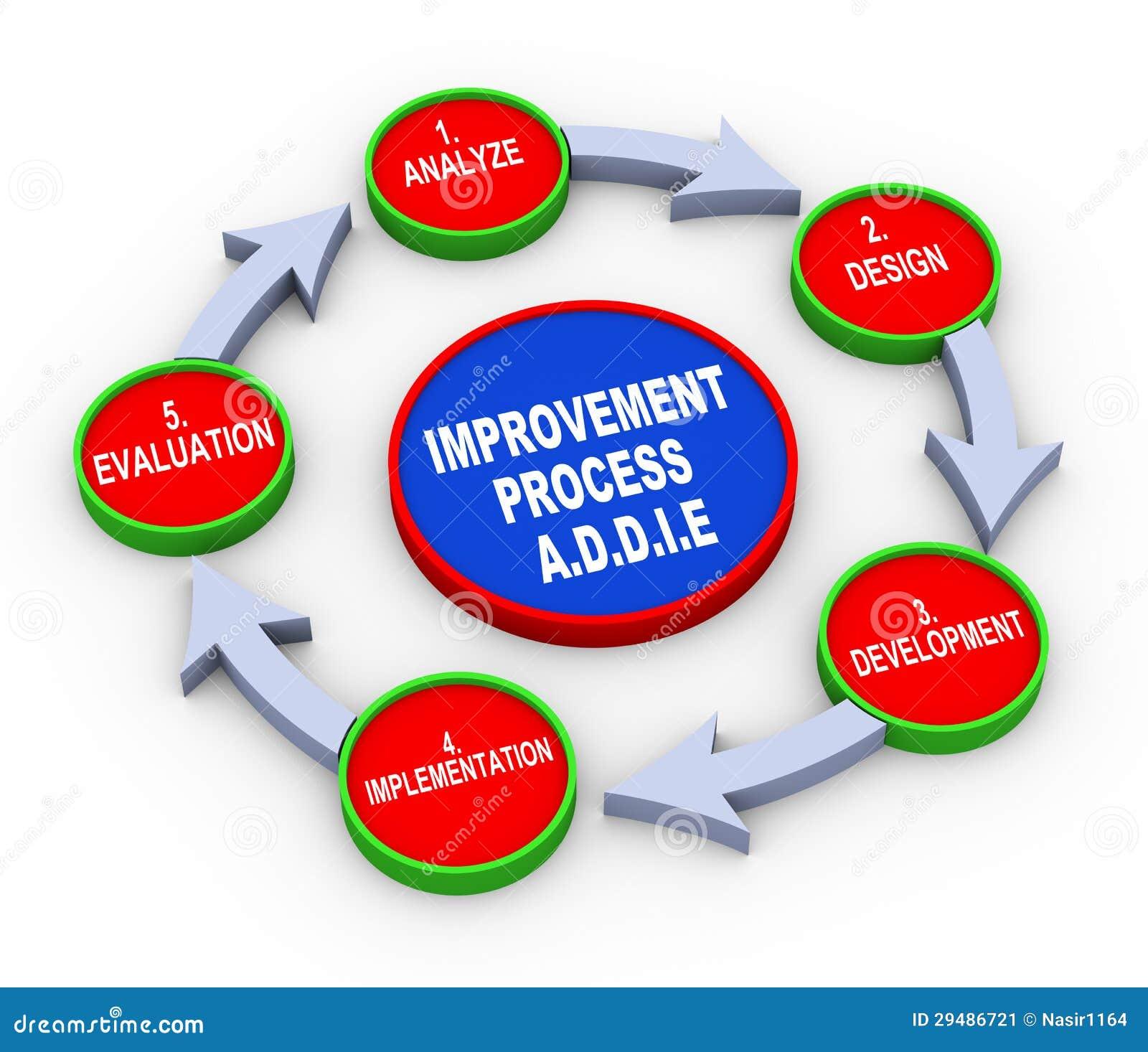 3d Addie Model Flow Chart Stock Image