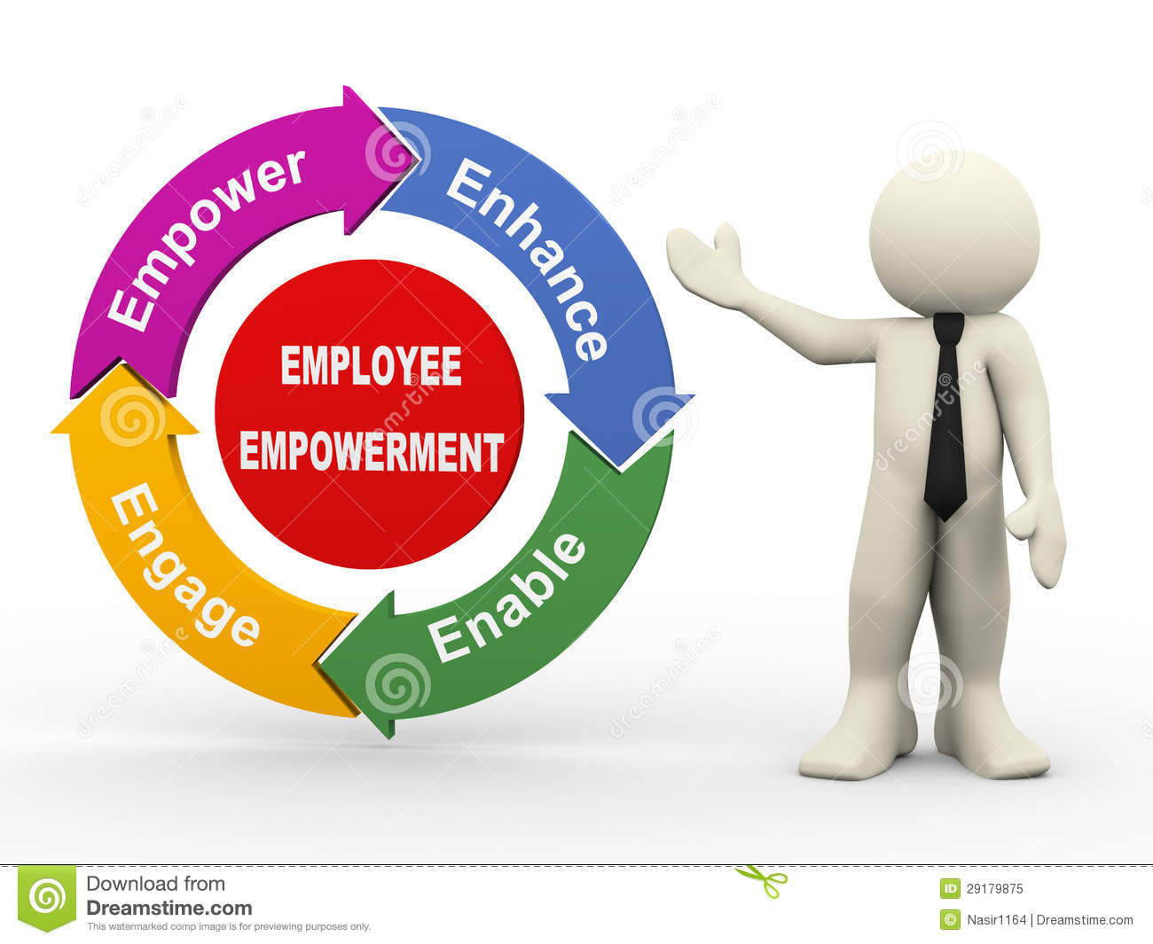 role of training and development in employee empowerment Empowered employees understand their role in supporting the vision by taking care of the needs of the customers joseph juran (one of the early quality 2 employee empowerment is centered on the needs of the customer when employees are empowered to make decisions that help the customer.