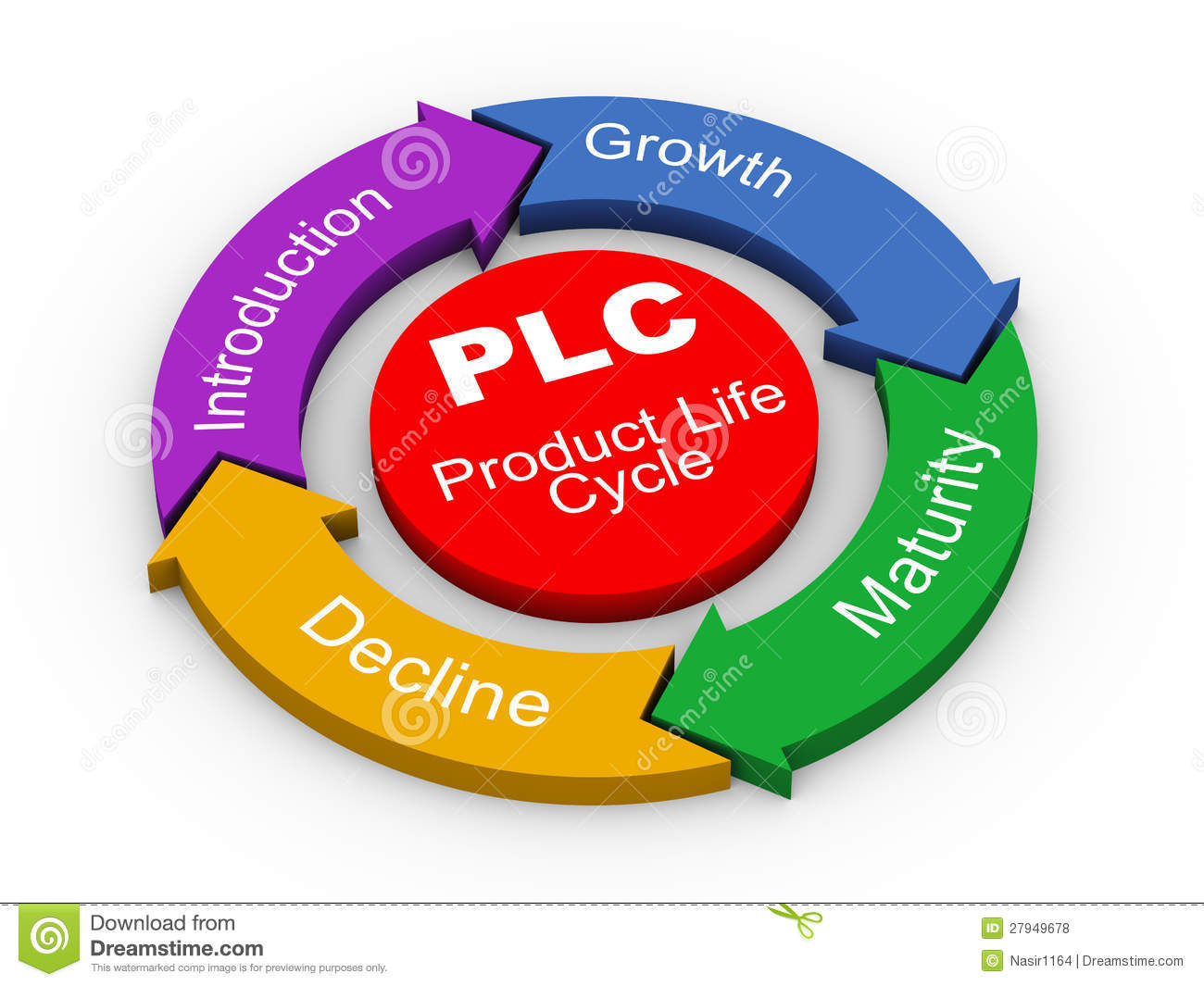 3d Plc Product Life Cycle Royalty Free Stock Photos