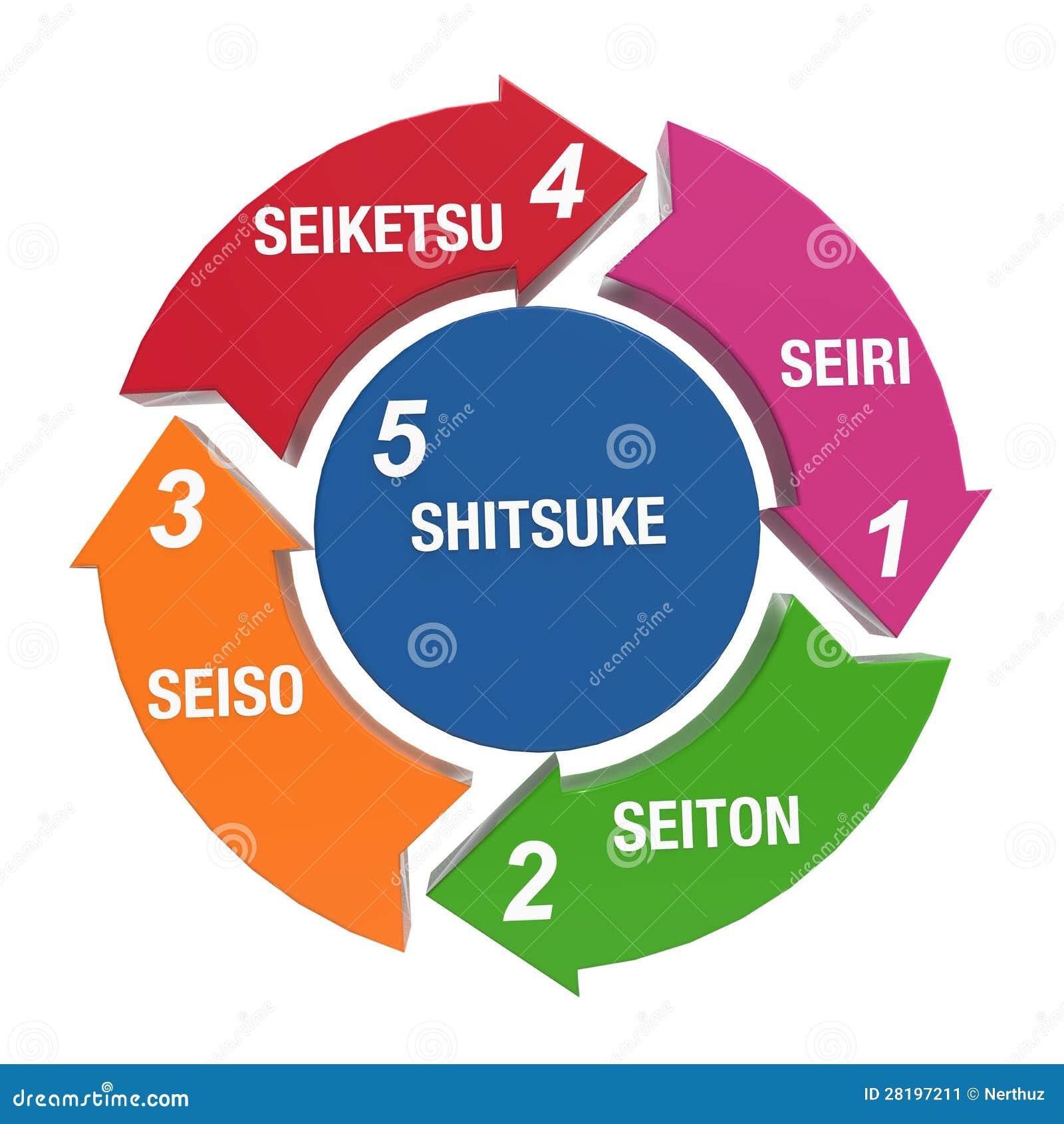 5s Kaizen Stock Illustration Image Of Improvement