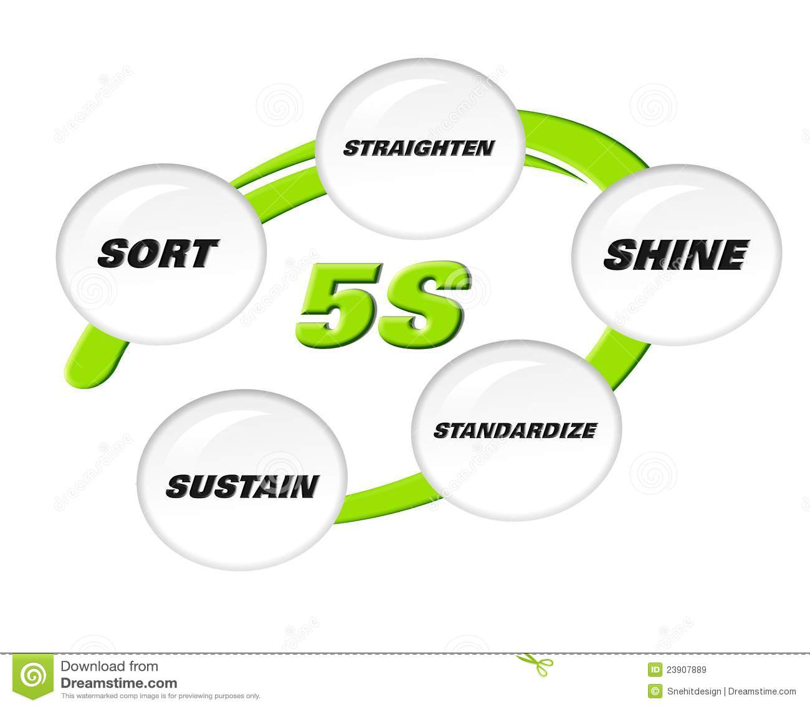 5S Methodology Stock Illustration. Illustration Of Phase