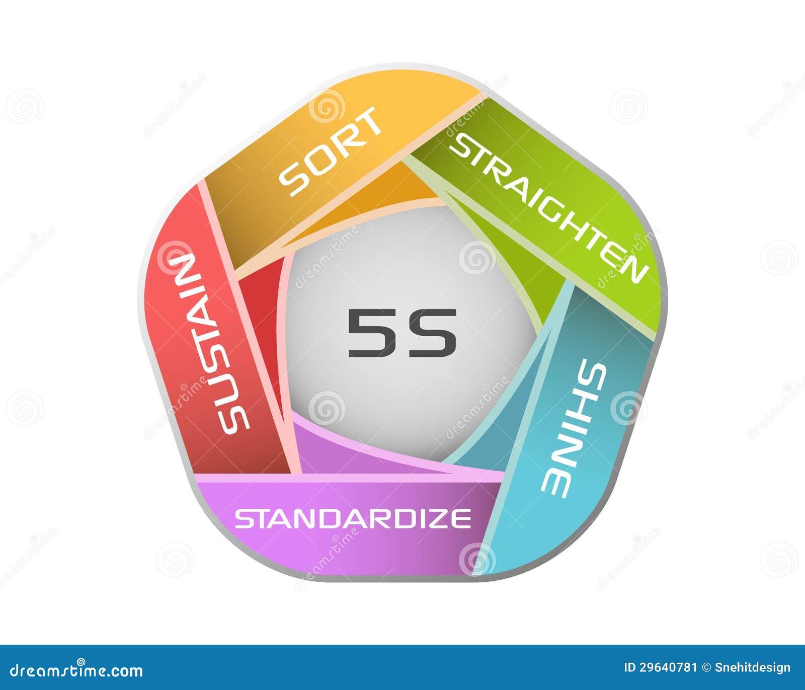 5S Methodology Stock Illustration. Illustration Of Evolve