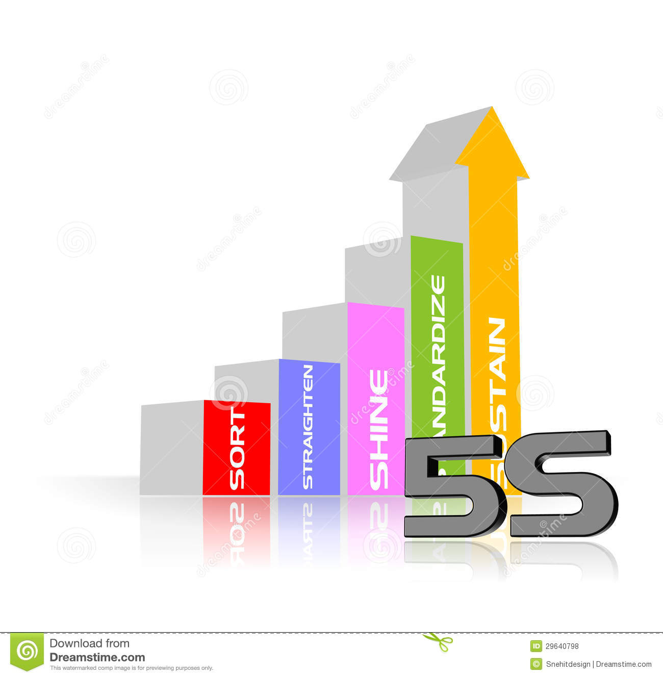 5s methodology 5s is the name of a workplace organization methodology that uses a list of five japanese words which, transliterated and translated into english, start with the letter s the list describes how items are stored and how the new order is maintained.