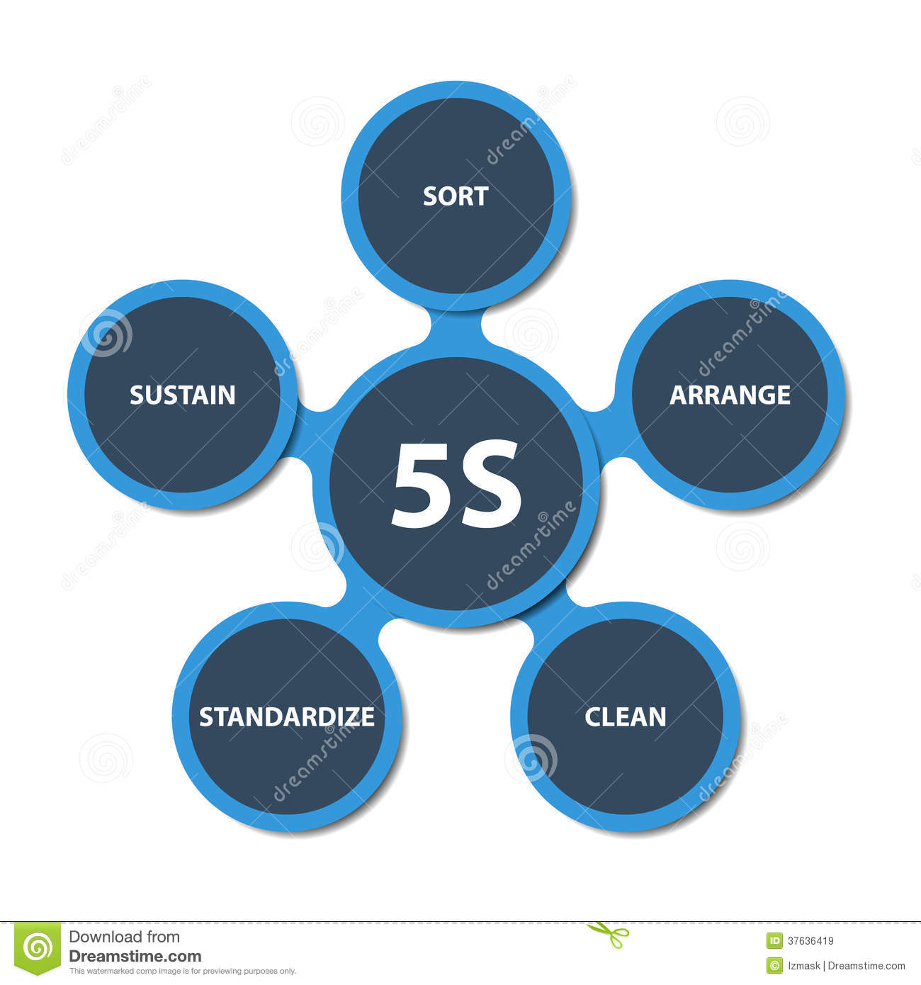 5S Strategy Schema Stock Vector. Illustration Of Resources