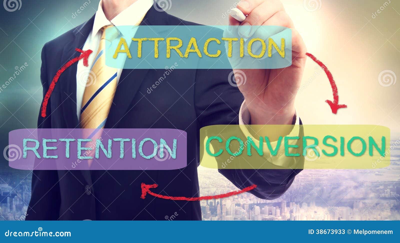 Aantrekkelijkheid, Omzetting, Behoud Bedrijfsconcept