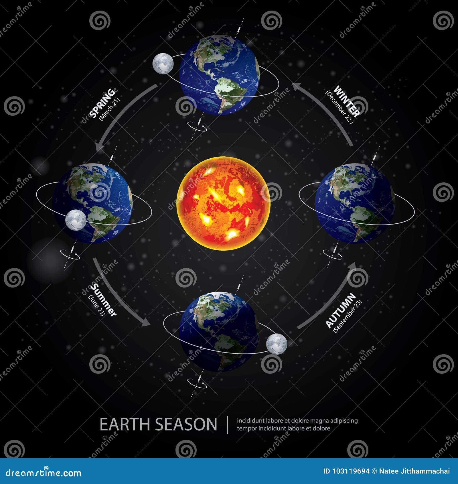 Aarde Veranderend Seizoen