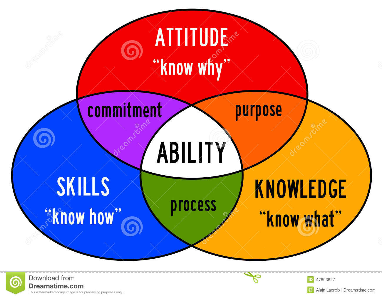 Combining skills, attitude and knowledge into ability.