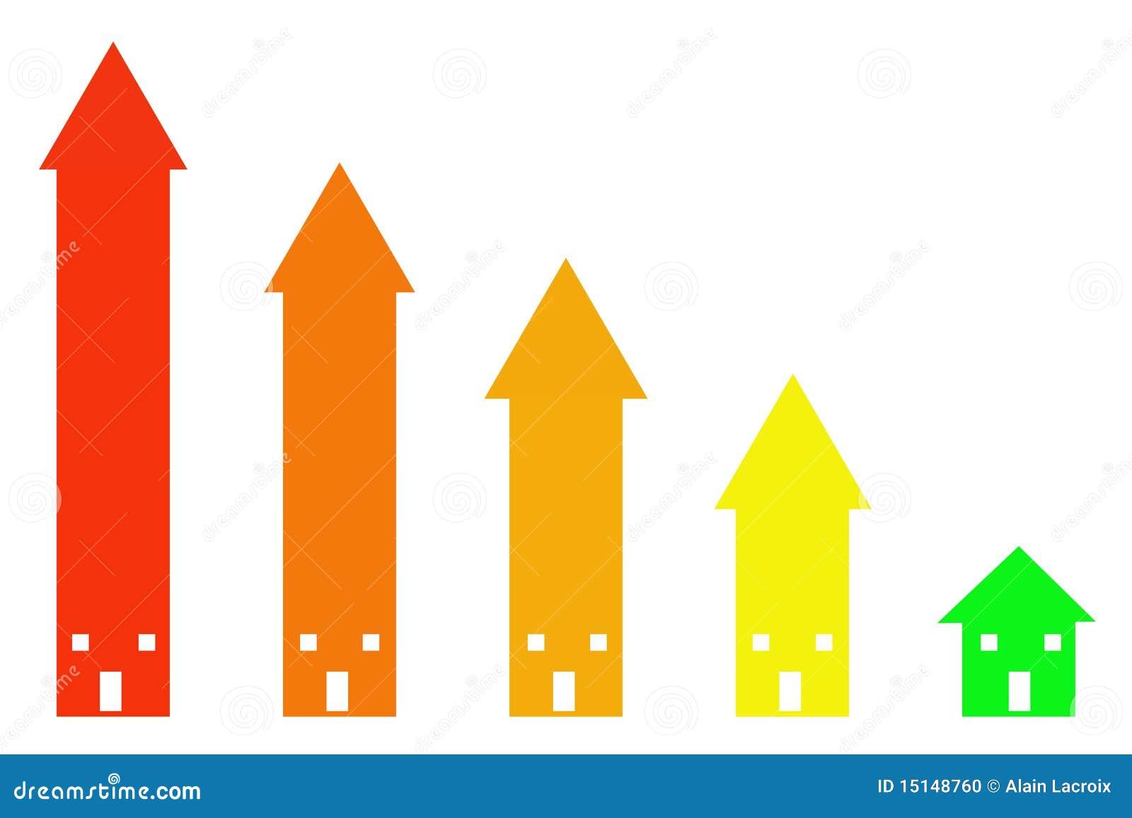 Abnehmende Wohnungspreise