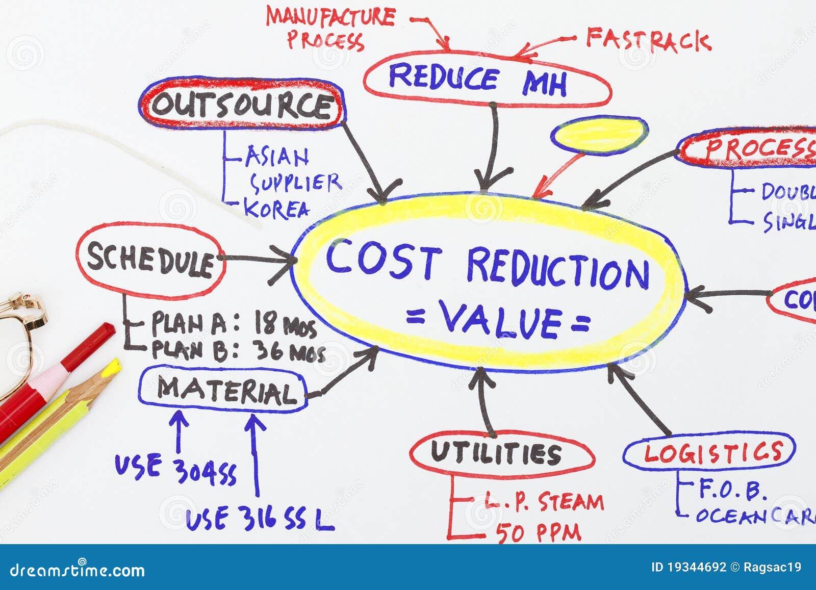 Abrégé sur analyse de la valeur de réduction des coûts