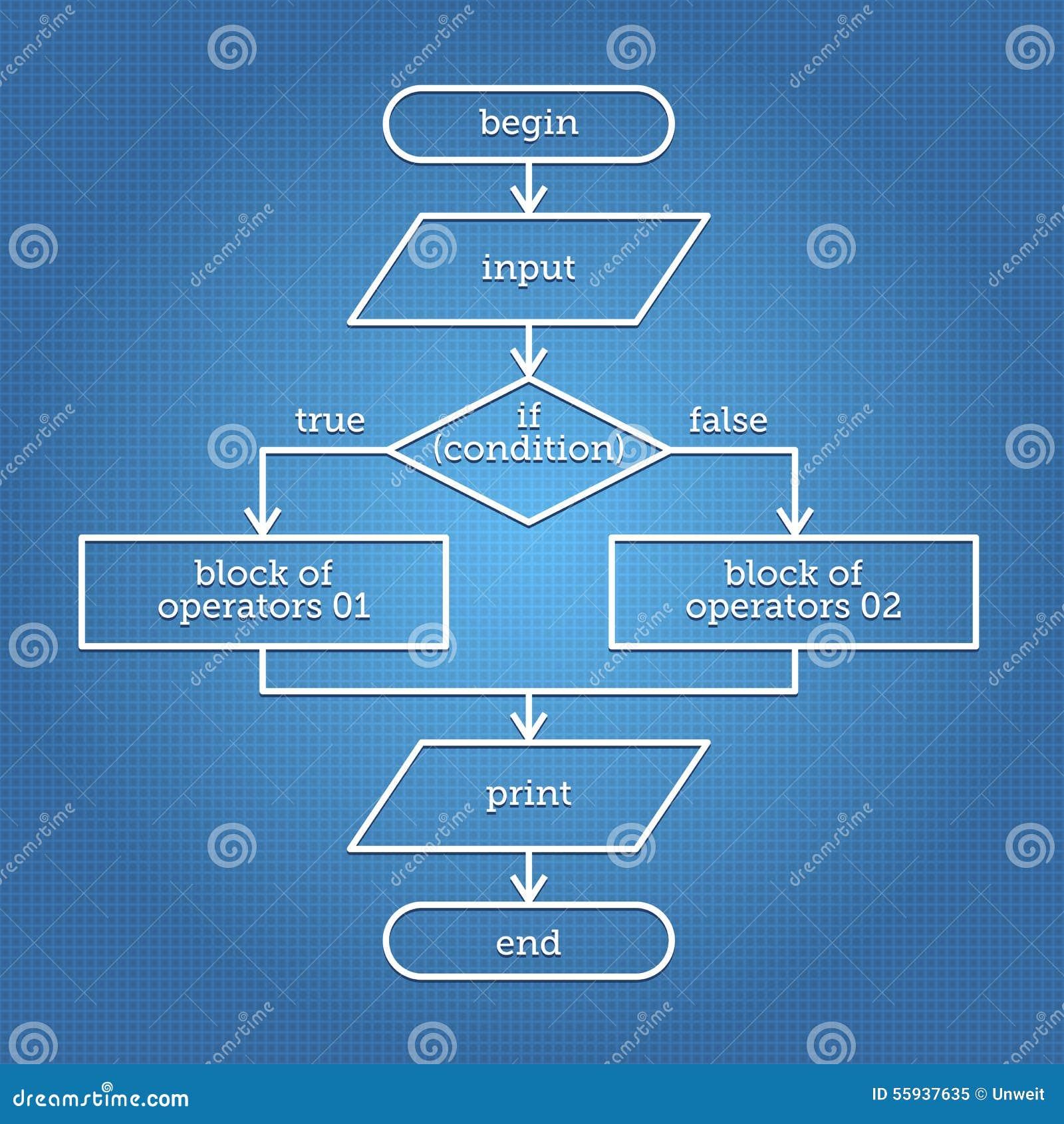 Abstraktes Flussdiagramm